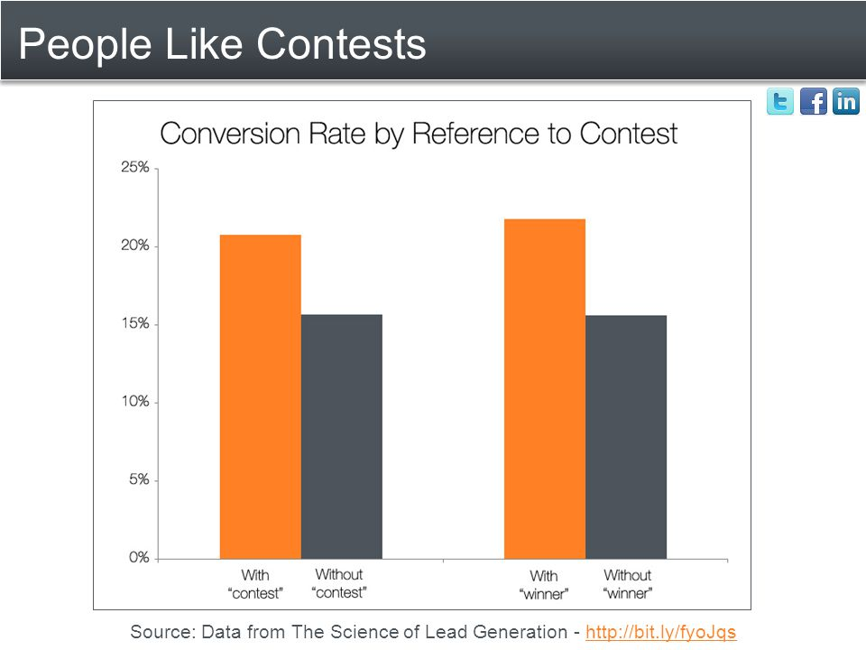 People Like Contests Source: Data from The Science of Lead Generation - http://bit.ly/fyoJqshttp://bit.ly/fyoJqs