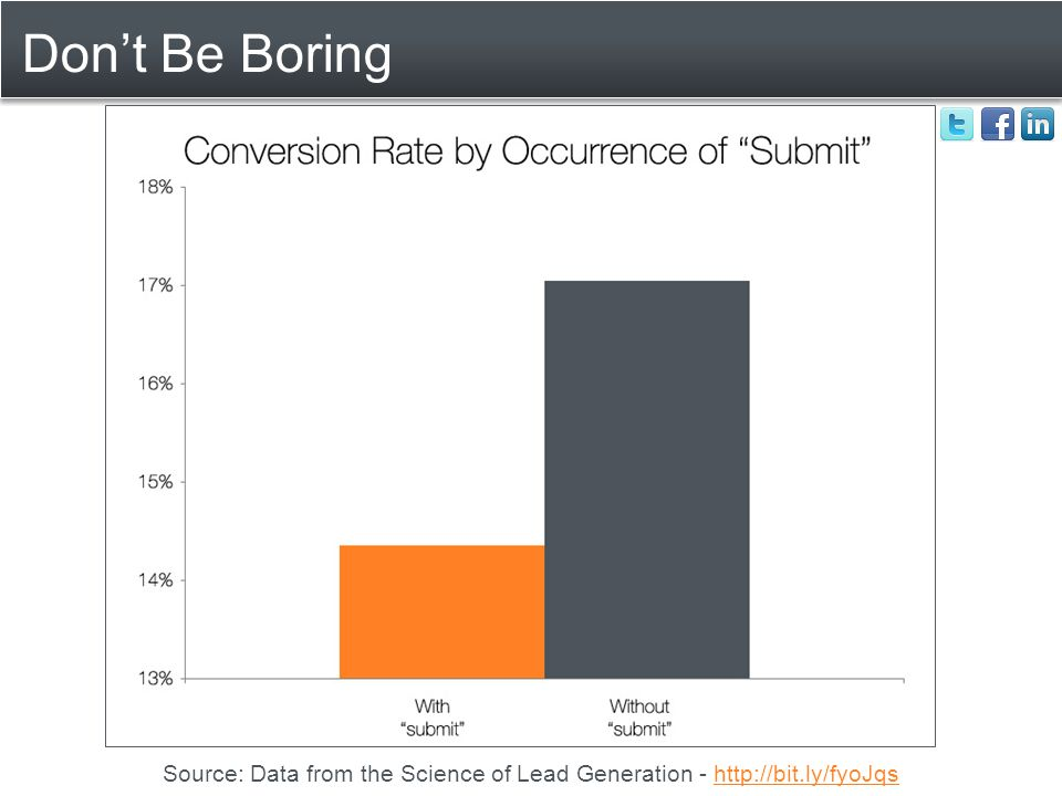 Don't Be Boring Source: Data from the Science of Lead Generation - http://bit.ly/fyoJqshttp://bit.ly/fyoJqs