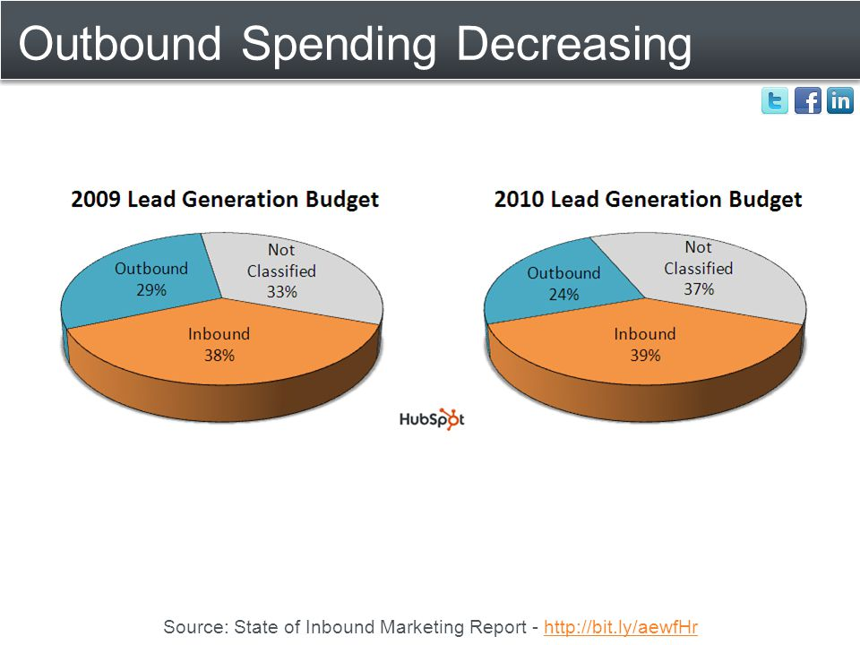 Outbound Spending Decreasing Source: State of Inbound Marketing Report - http://bit.ly/aewfHrhttp://bit.ly/aewfHr