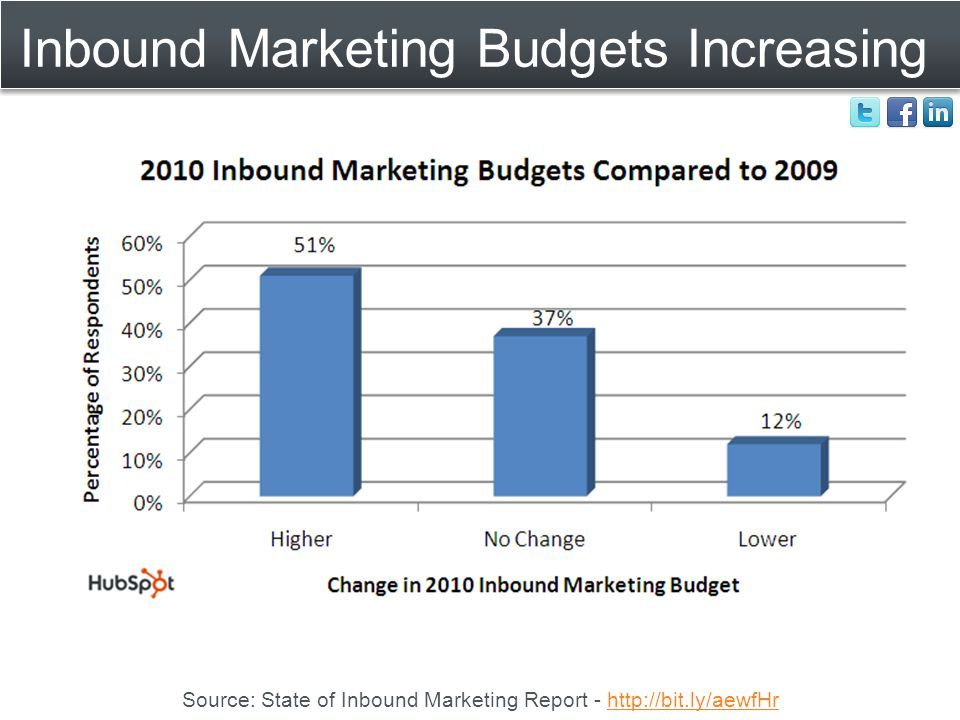 Inbound Marketing Budgets Increasing Source: State of Inbound Marketing Report - http://bit.ly/aewfHrhttp://bit.ly/aewfHr