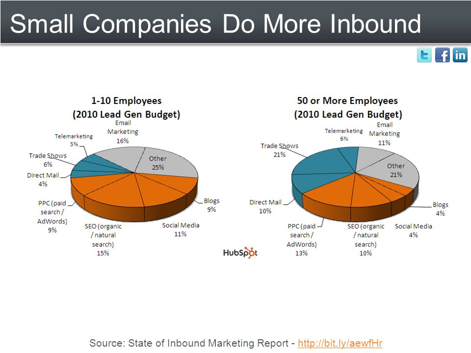 Small Companies Do More Inbound Source: State of Inbound Marketing Report - http://bit.ly/aewfHrhttp://bit.ly/aewfHr