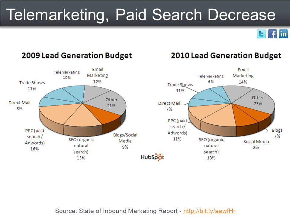 Telemarketing, Paid Search Decrease Source: State of Inbound Marketing Report - http://bit.ly/aewfHrhttp://bit.ly/aewfHr