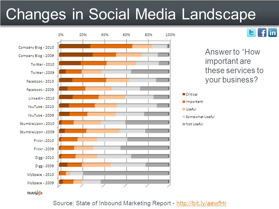 Changes in Social Media Landscape Answer to How important are these services to your business.