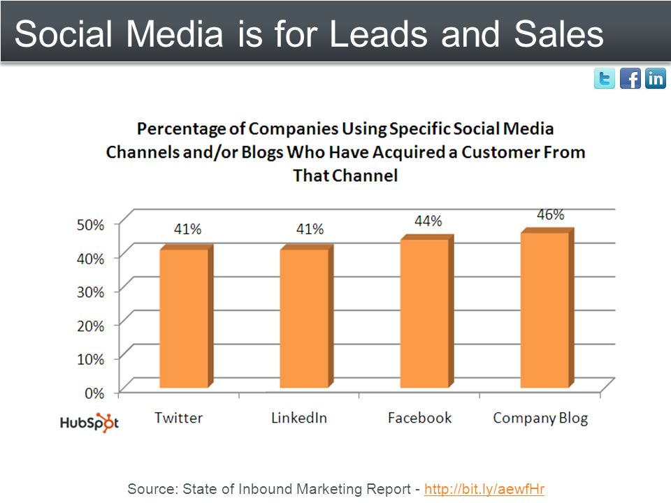 Social Media is for Leads and Sales Source: State of Inbound Marketing Report - http://bit.ly/aewfHrhttp://bit.ly/aewfHr