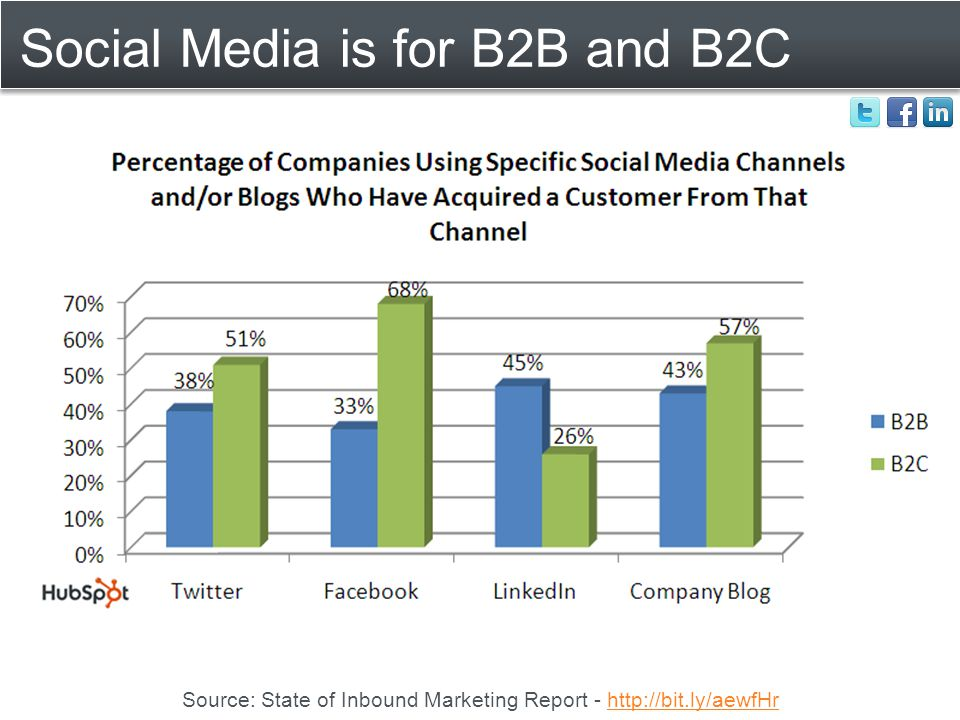Social Media is for B2B and B2C Source: State of Inbound Marketing Report - http://bit.ly/aewfHrhttp://bit.ly/aewfHr