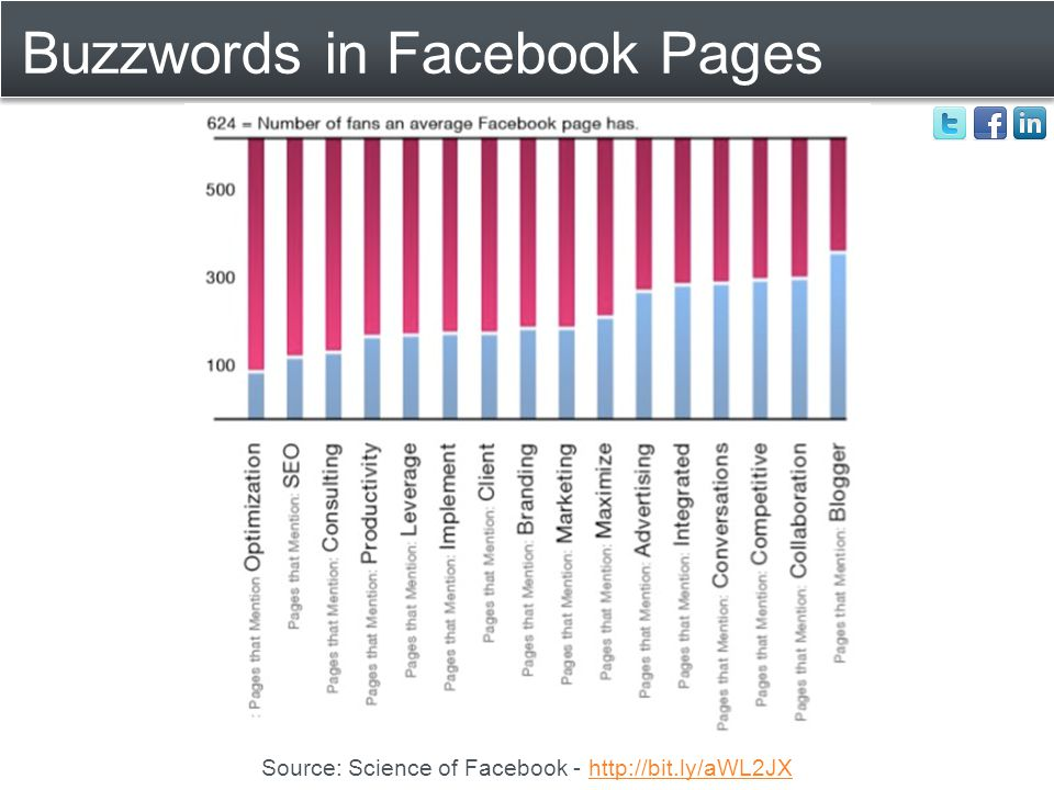 Buzzwords in Facebook Pages Source: Science of Facebook - http://bit.ly/aWL2JXhttp://bit.ly/aWL2JX