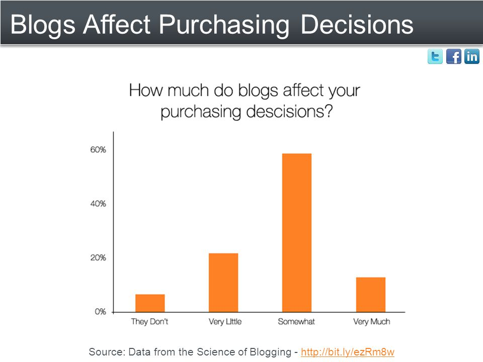 Blogs Affect Purchasing Decisions Source: Data from the Science of Blogging - http://bit.ly/ezRm8whttp://bit.ly/ezRm8w