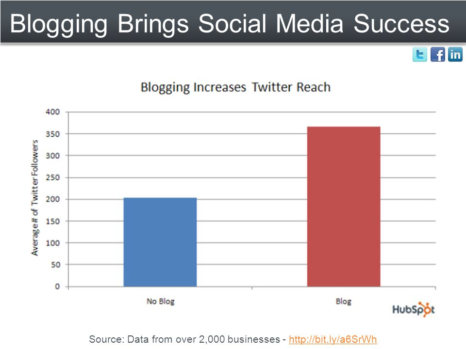 Blogging Brings Social Media Success Source: Data from over 2,000 businesses - http://bit.ly/a6SrWhhttp://bit.ly/a6SrWh