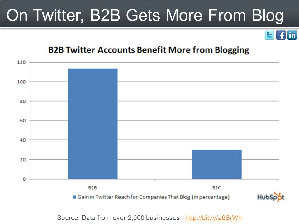 On Twitter, B2B Gets More From Blog Source: Data from over 2,000 businesses - http://bit.ly/a6SrWhhttp://bit.ly/a6SrWh
