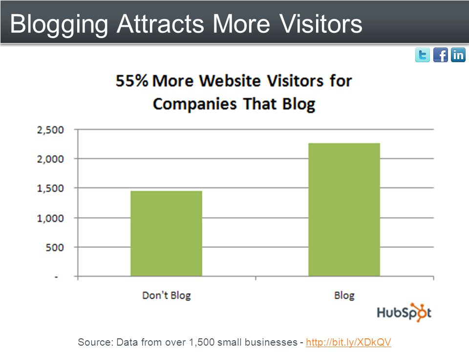 Blogging Attracts More Visitors Source: Data from over 1,500 small businesses - http://bit.ly/XDkQVhttp://bit.ly/XDkQV