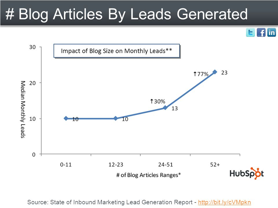 # Blog Articles By Leads Generated Source: State of Inbound Marketing Lead Generation Report - http://bit.ly/cVMpknhttp://bit.ly/cVMpkn