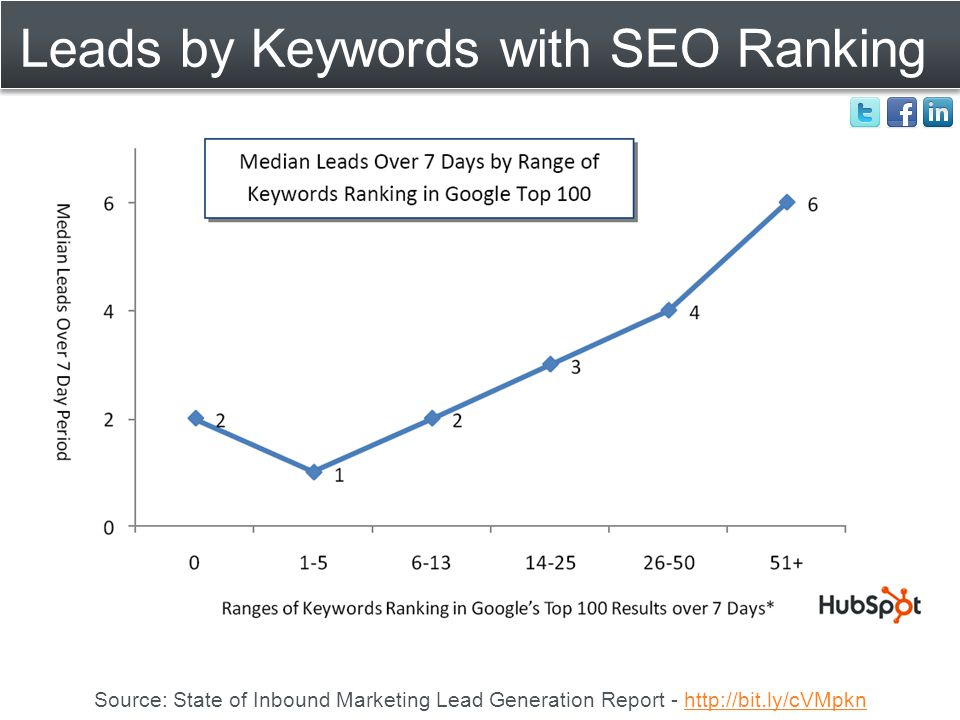 Leads by Keywords with SEO Ranking Source: State of Inbound Marketing Lead Generation Report - http://bit.ly/cVMpknhttp://bit.ly/cVMpkn