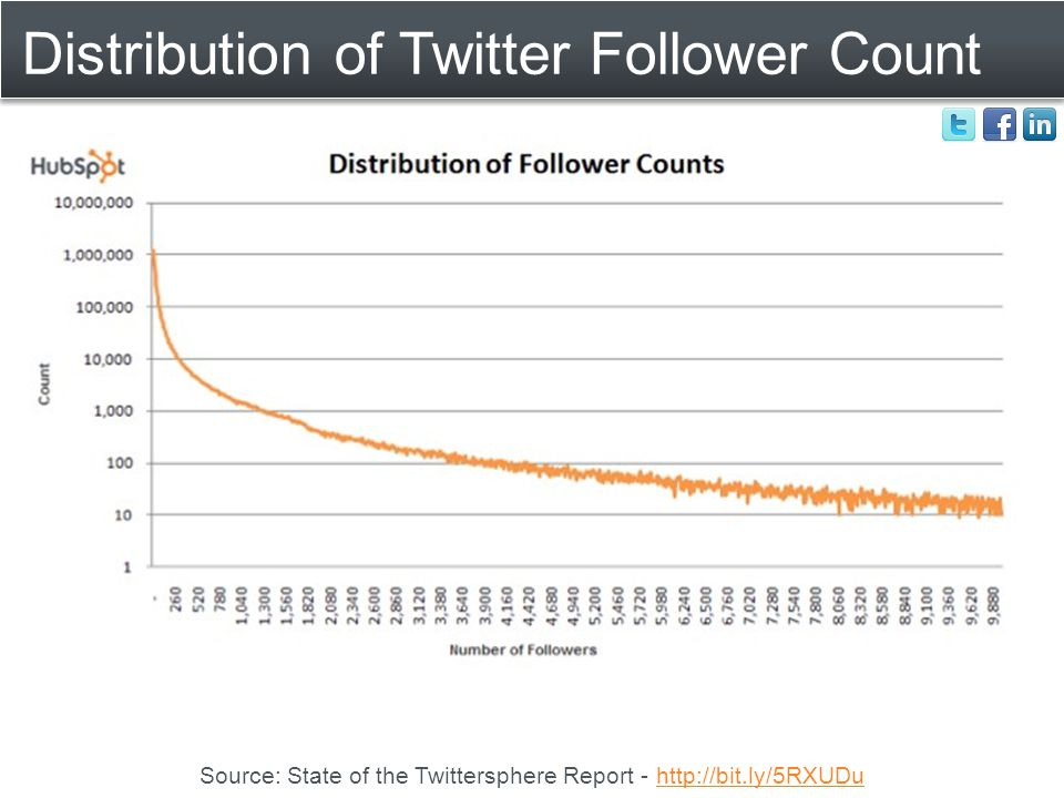 Distribution of Twitter Follower Count Source: State of the Twittersphere Report - http://bit.ly/5RXUDuhttp://bit.ly/5RXUDu