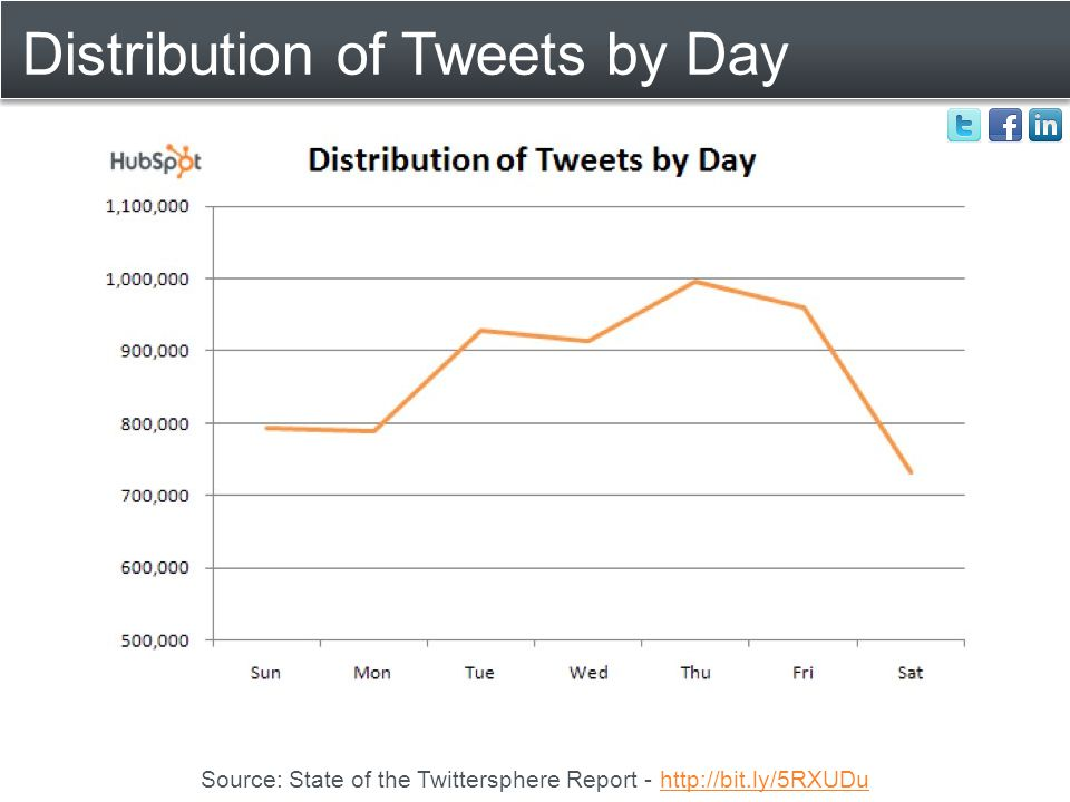 Distribution of Tweets by Day Source: State of the Twittersphere Report - http://bit.ly/5RXUDuhttp://bit.ly/5RXUDu
