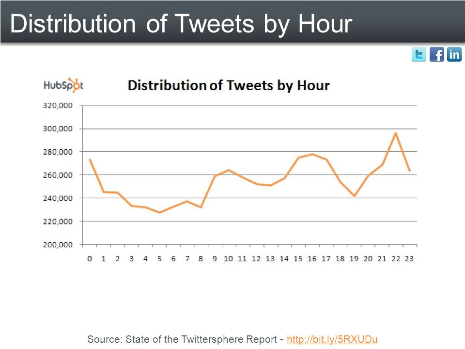 Distribution of Tweets by Hour Source: State of the Twittersphere Report - http://bit.ly/5RXUDuhttp://bit.ly/5RXUDu
