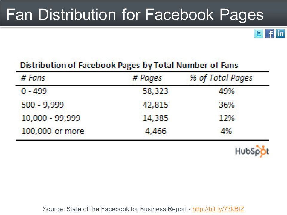 Fan Distribution for Facebook Pages Source: State of the Facebook for Business Report - http://bit.ly/77kBIZhttp://bit.ly/77kBIZ