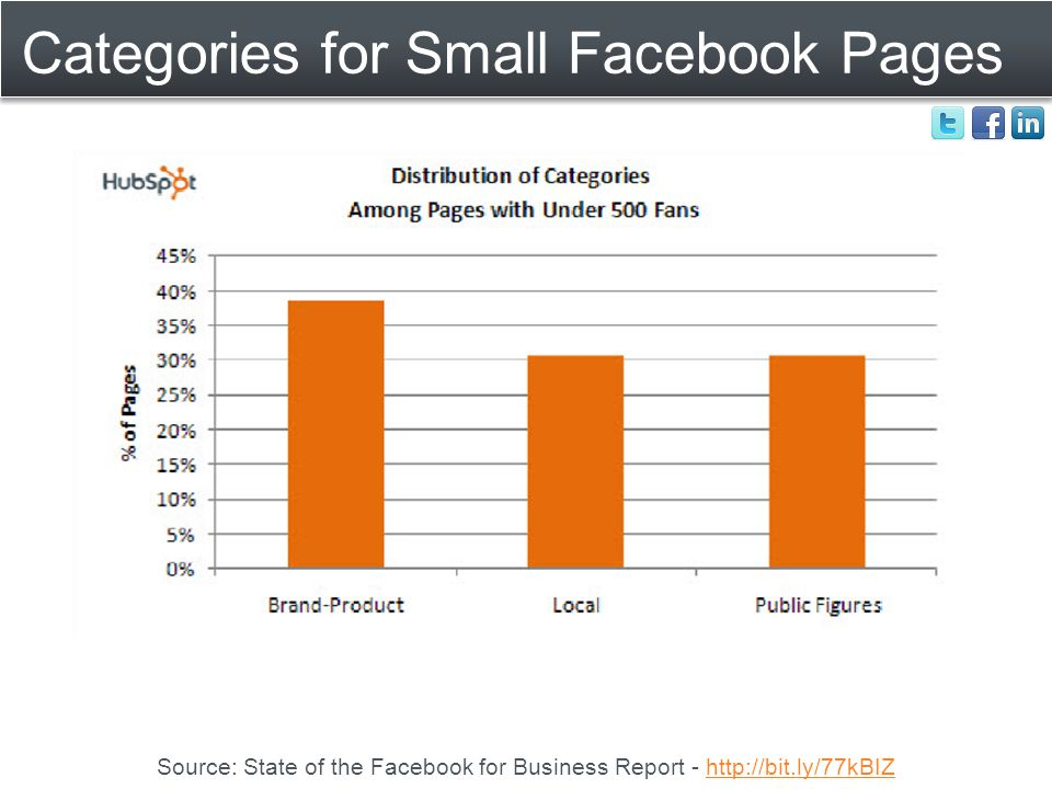 Categories for Small Facebook Pages Source: State of the Facebook for Business Report - http://bit.ly/77kBIZhttp://bit.ly/77kBIZ