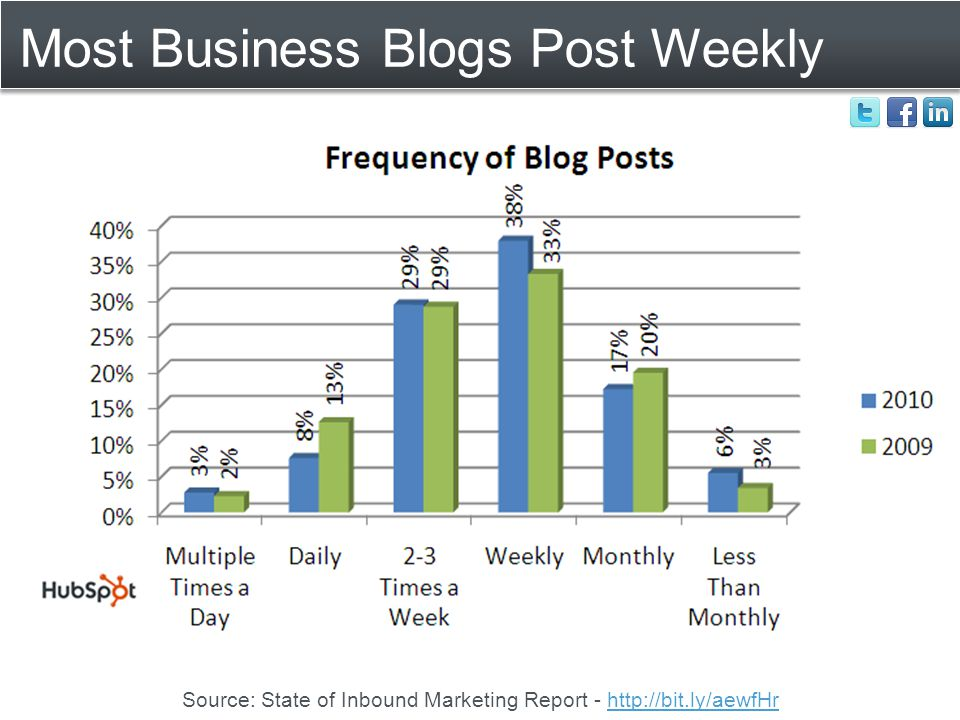 Most Business Blogs Post Weekly Source: State of Inbound Marketing Report - http://bit.ly/aewfHrhttp://bit.ly/aewfHr