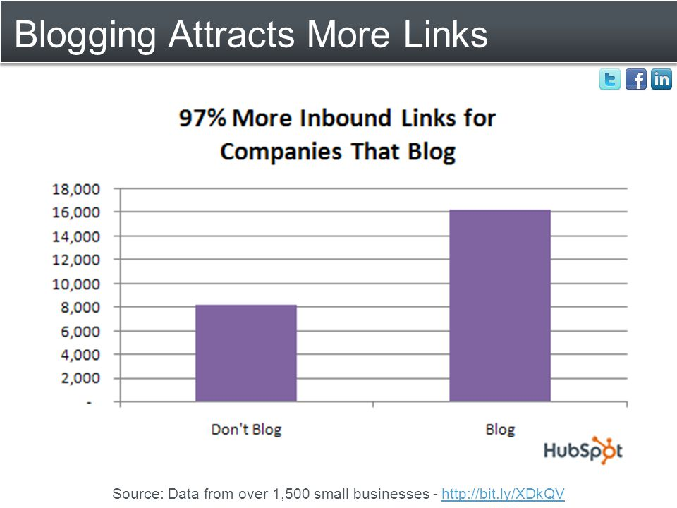 Blogging Attracts More Links Source: Data from over 1,500 small businesses - http://bit.ly/XDkQVhttp://bit.ly/XDkQV