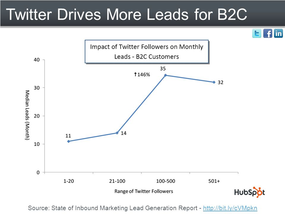 Twitter Drives More Leads for B2C Source: State of Inbound Marketing Lead Generation Report - http://bit.ly/cVMpknhttp://bit.ly/cVMpkn