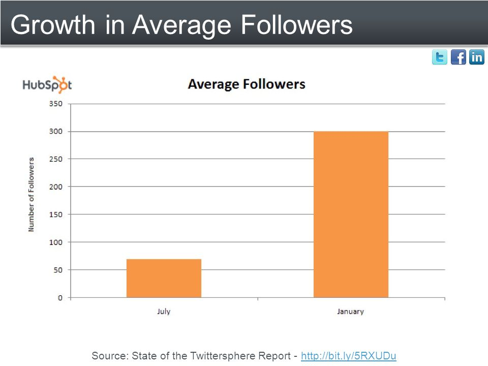 Growth in Average Followers Source: State of the Twittersphere Report - http://bit.ly/5RXUDuhttp://bit.ly/5RXUDu