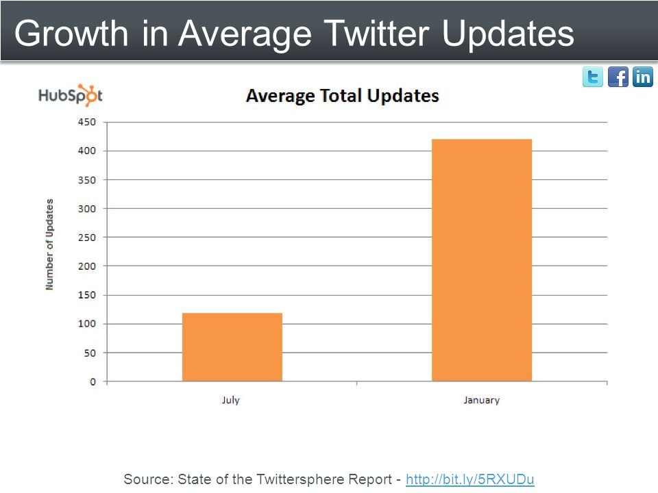 Growth in Average Twitter Updates Source: State of the Twittersphere Report - http://bit.ly/5RXUDuhttp://bit.ly/5RXUDu