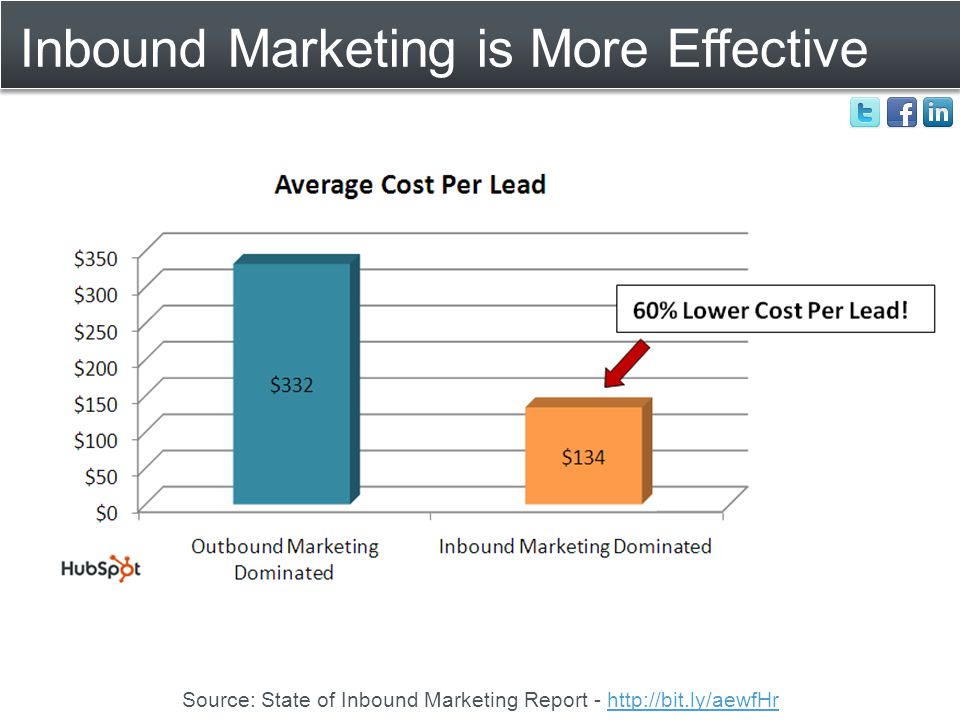 Inbound Marketing is More Effective Source: State of Inbound Marketing Report - http://bit.ly/aewfHrhttp://bit.ly/aewfHr