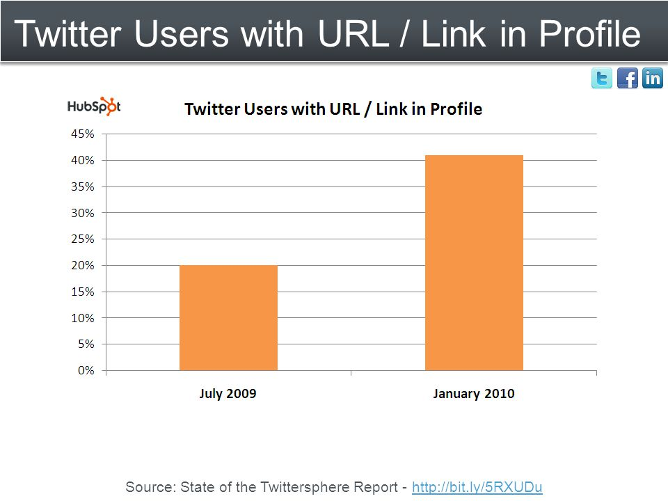 Twitter Users with URL / Link in Profile Source: State of the Twittersphere Report - http://bit.ly/5RXUDuhttp://bit.ly/5RXUDu