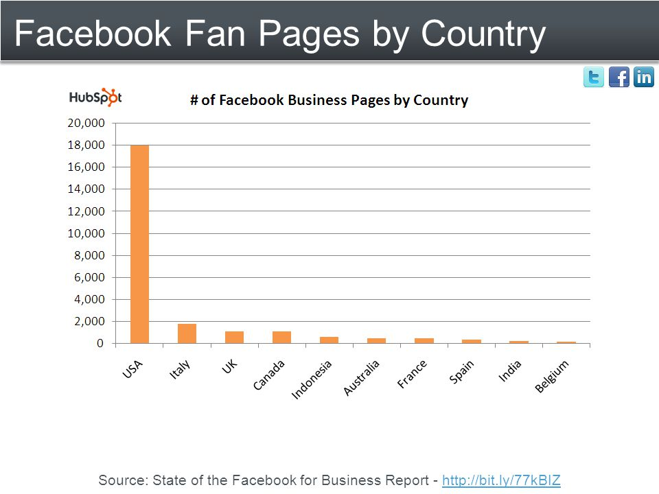 Facebook Fan Pages by Country Source: State of the Facebook for Business Report - http://bit.ly/77kBIZhttp://bit.ly/77kBIZ