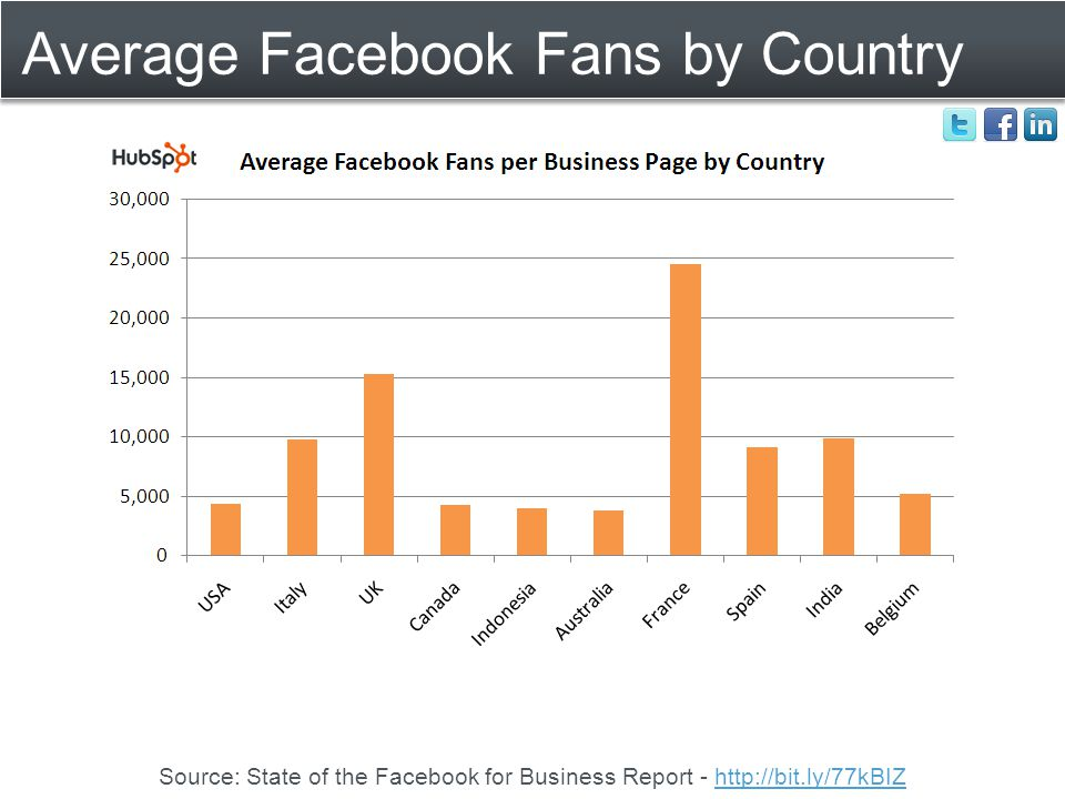 Average Facebook Fans by Country Source: State of the Facebook for Business Report - http://bit.ly/77kBIZhttp://bit.ly/77kBIZ