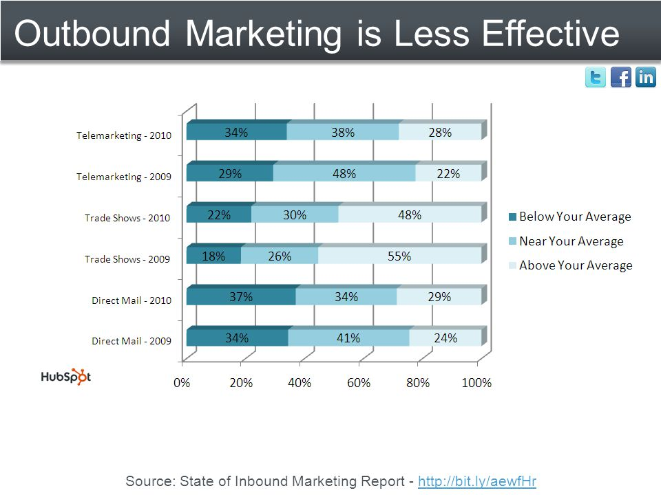 Outbound Marketing is Less Effective Source: State of Inbound Marketing Report - http://bit.ly/aewfHrhttp://bit.ly/aewfHr