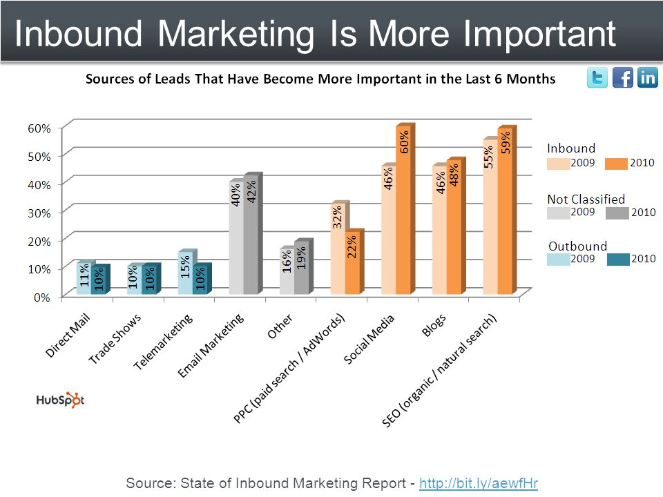 Inbound Marketing Is More Important Source: State of Inbound Marketing Report - http://bit.ly/aewfHrhttp://bit.ly/aewfHr