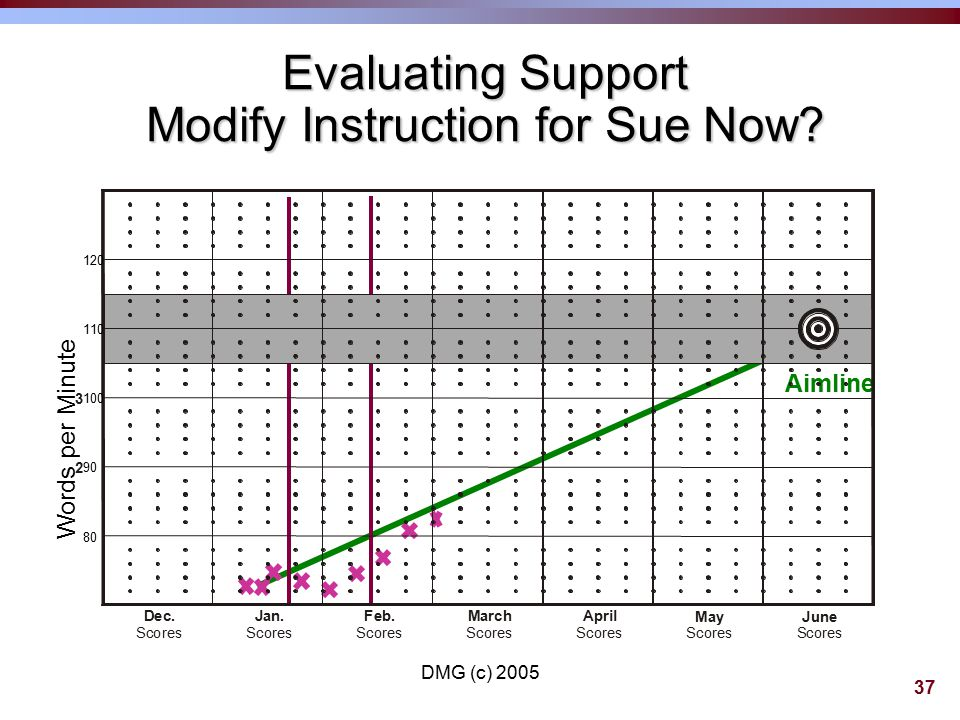 36 Adjusting the Intervention Example: Sue ©Intervention Prior to Decision Rule:  Core HM (60 min.)  Reading Mastery Fast Cycle (30 min.)  Title I (double dose of RM) ©Adjustments:  Replace core with additional intervention time; add Read Naturally to build fluency  Triple dose depending on progress