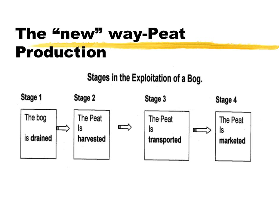 The new way-Peat Production