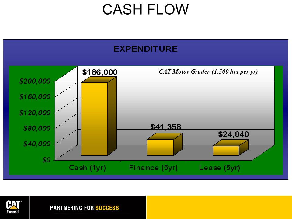 CASH FLOW CAT Motor Grader (1,500 hrs per yr)