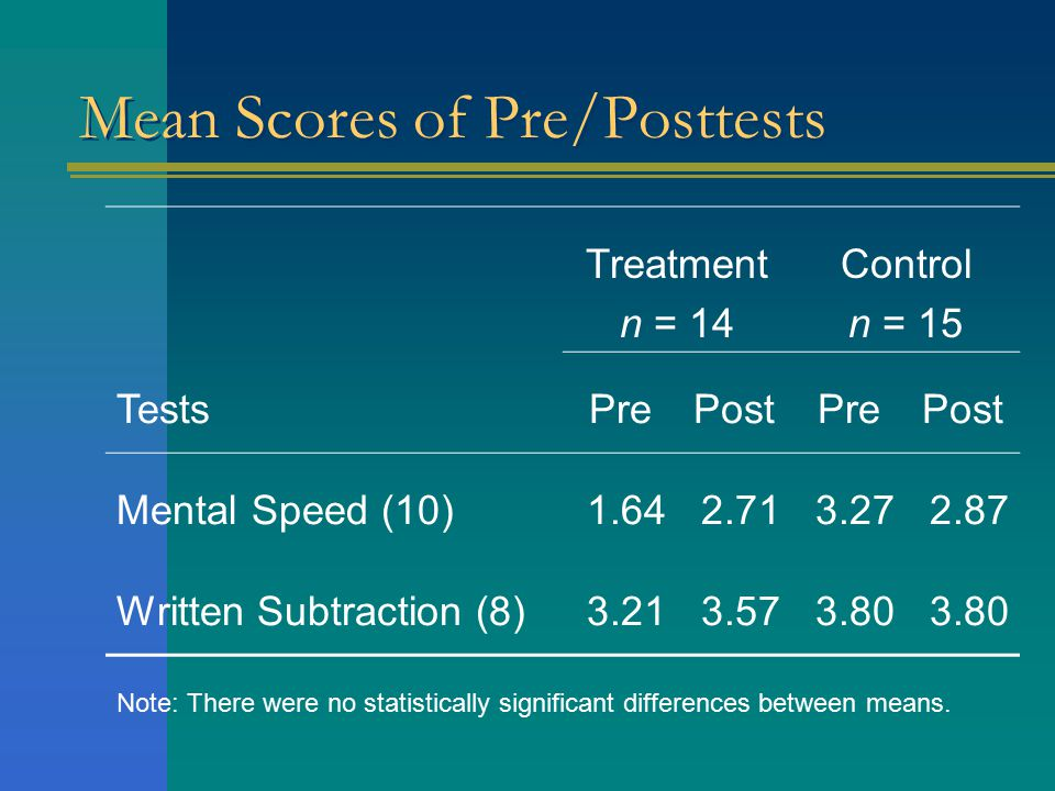 Mean Scores of Pre/Posttests Treatment n = 14 Control n = 15 TestsPrePostPrePost Mental Speed (10)1.642.713.272.87 Written Subtraction (8)3.213.573.80 Note: There were no statistically significant differences between means.
