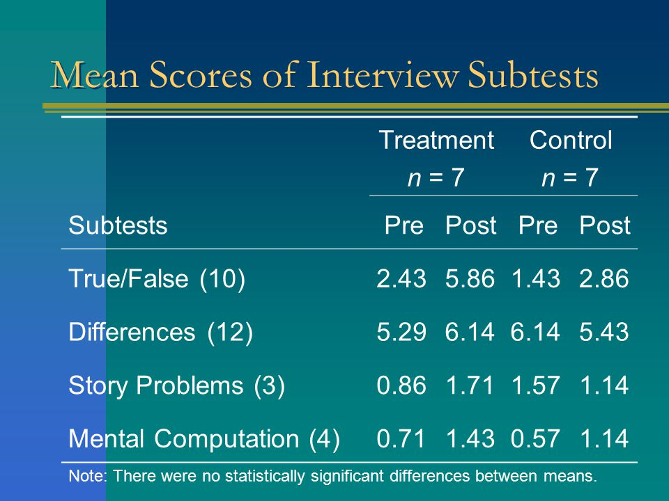 Mean Scores of Interview Subtests Treatment n = 7 Control n = 7 SubtestsPrePostPrePost True/False (10)2.435.861.432.86 Differences (12)5.296.14 5.43 Story Problems (3)0.861.711.571.14 Mental Computation (4)0.711.430.571.14 Note: There were no statistically significant differences between means.