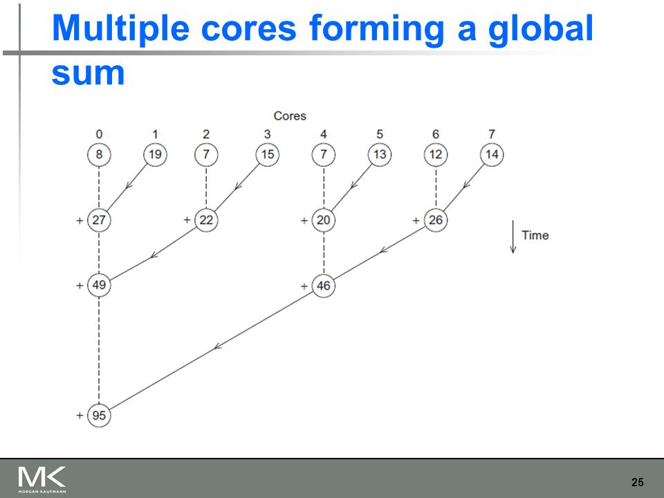 25 Multiple cores forming a global sum
