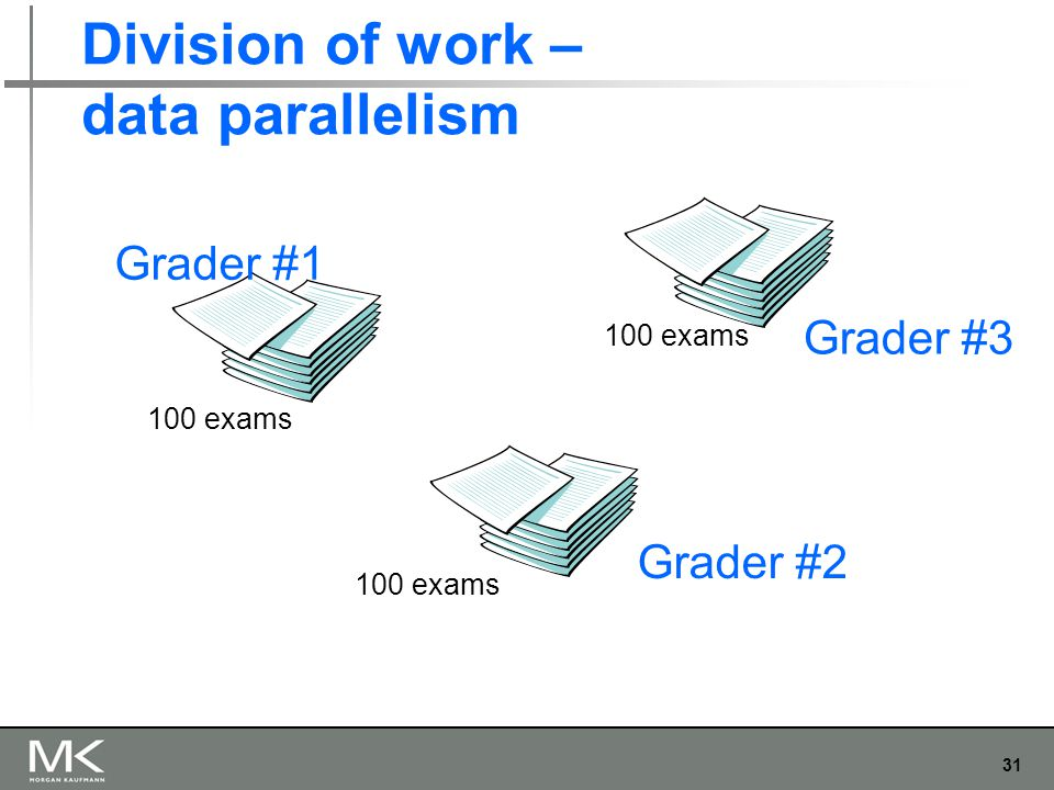 31 Division of work – data parallelism Grader #1 Grader #2 Grader #3 100 exams