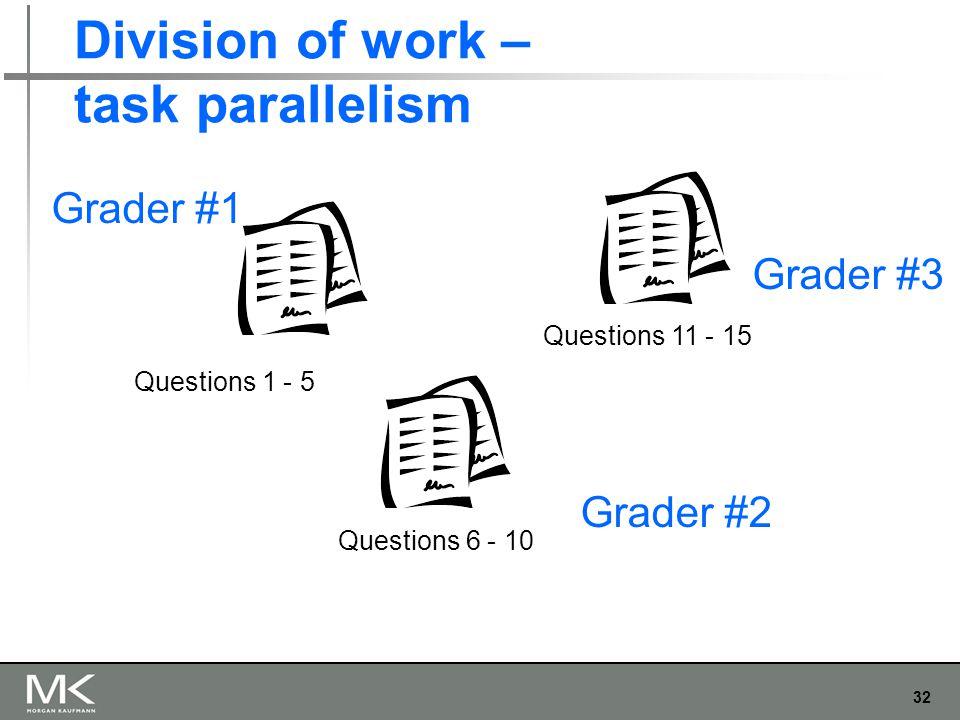 32 Division of work – task parallelism Grader #1 Grader #2 Grader #3 Questions 1 - 5 Questions 6 - 10 Questions 11 - 15