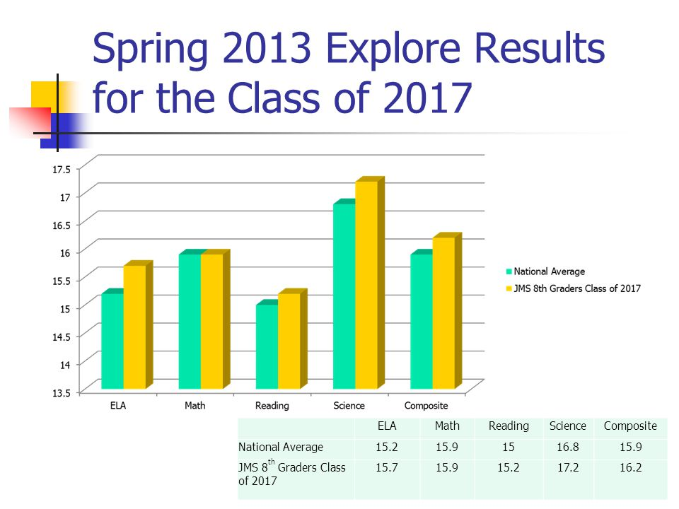 Spring 2013 Explore Results for the Class of 2017 ELAMathReadingScienceComposite National Average15.215.91516.815.9 JMS 8 th Graders Class of 2017 15.715.915.217.216.2