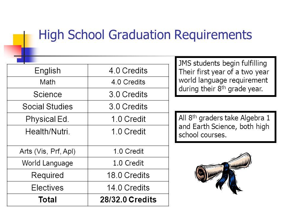 High School Graduation Requirements English4.0 Credits Math4.0 Credits Science3.0 Credits Social Studies3.0 Credits Physical Ed.1.0 Credit Health/Nutri.1.0 Credit Arts (Vis, Prf, Apl)1.0 Credit World Language1.0 Credit Required18.0 Credits Electives14.0 Credits Total28/32.0 Credits JMS students begin fulfilling Their first year of a two year world language requirement during their 8 th grade year.