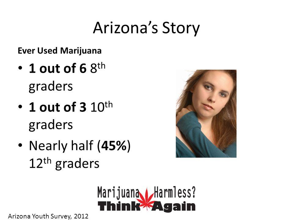 Arizona's Story Ever Used Marijuana 1 out of 6 8 th graders 1 out of 3 10 th graders Nearly half (45%) 12 th graders Arizona Youth Survey, 2012