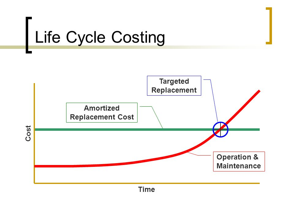 Life Cycle Costing Cost Time Operation & Maintenance Amortized Replacement Cost Targeted Replacement