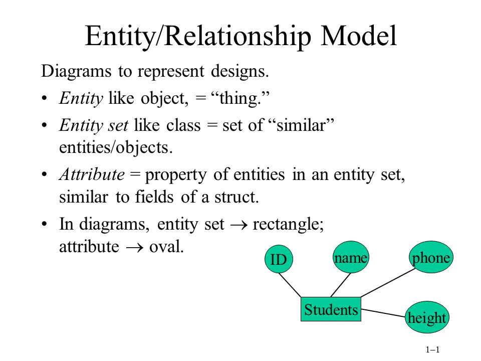 1–1 Students Entity/Relationship Model Diagrams to represent designs.