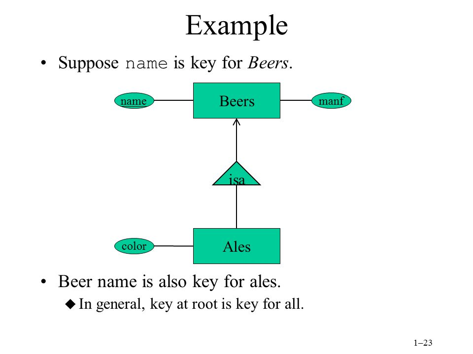 1–23 Example Suppose name is key for Beers. Beer name is also key for ales.