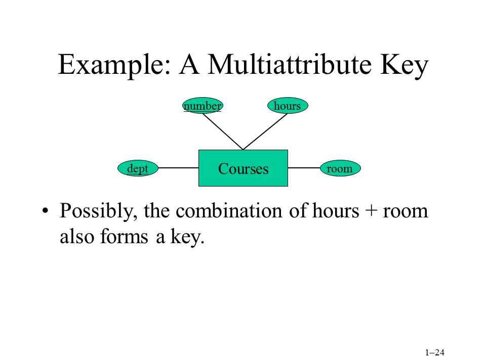 1–24 Example: A Multiattribute Key Possibly, the combination of hours + room also forms a key.