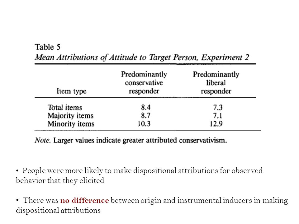 People were more likely to make dispositional attributions for observed behavior that they elicited There was no difference between origin and instrumental inducers in making dispositional attributions