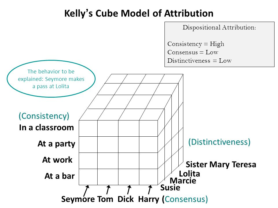 In a classroom At a party At work At a bar Susie Marcie Lolita Sister Mary Teresa Consensus) Seymore Tom Dick Harry (Consensus) The behavior to be explained: Seymore makes a pass at Lolita (Distinctiveness) (Consistency) Kelly's Cube Model of Attribution Dispositional Attribution: Consistency = High Consensus = Low Distinctiveness = Low