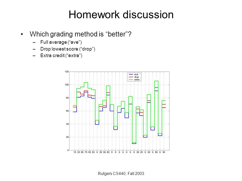"Rutgers CS440, Fall 2003 Homework discussion Which grading method is ""better""? –Full average (""ave"") –Drop lowest score (""drop"") –Extra credit (""extra"
